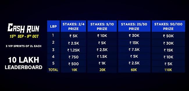 Cash Run - 10 Lakh Leaderboard