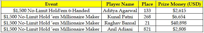 Indian Scores at WSOP 2018