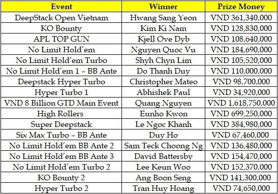2018 APL Road Series Vol. 3 Winners