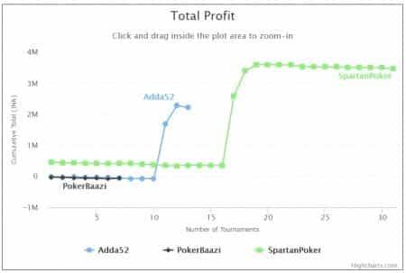 Aditya Agarwal - Total Profit Graph