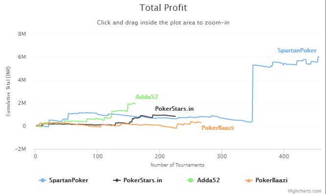 Srihari's Profit Graph