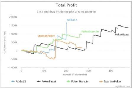 Sreekanth Narayan - Total Profit Graph