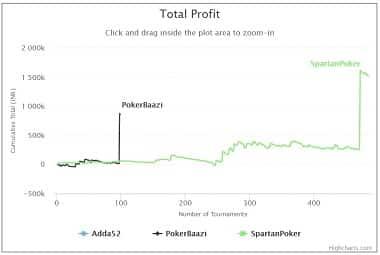 Siddhanth Kripalani - Total Profit Graph
