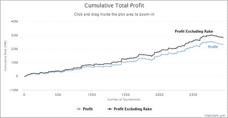 Laksh Pal Singh - Total Profit Graph