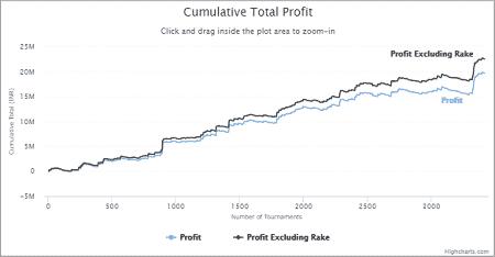 Vaibhav Sharma - Total Profit Graph
